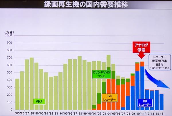 ビデオデッキやレコーダーなど録画再生機器の需要推移を表わしたグラフ。2012年以降に大きく落ち込んでいることがわかります