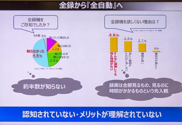 調査の結果、約半数が「全録」を知らず、興味があったのはわずか24%