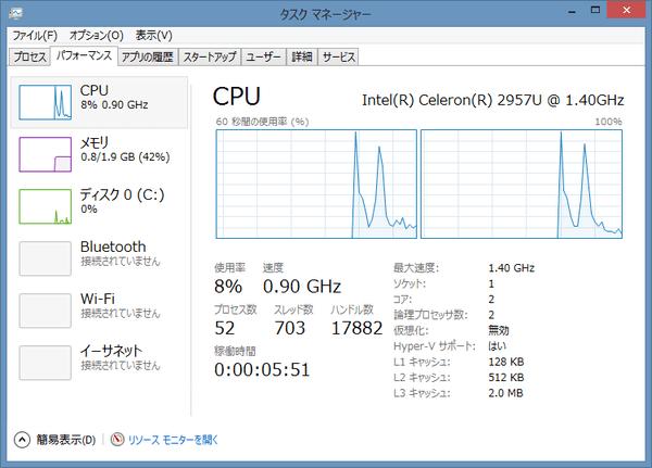 タスクマネージャーの「パフォーマンス」による、CPUの稼働状況。2コア2スレッドで動作しています