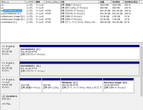 試用機のパーティション構成。Cドライブには460.28GB割り当てられています
