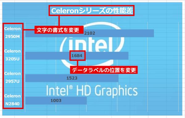 パターンその1で紹介した方法を使って、文字の大きさや色、フォントの種類を変えます。データラベルについては、表示位置をグラフの中央に変更しました
