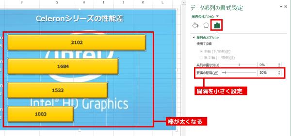 「系列のオプション」(グラフのアイコン)をクリックし、「要素の感覚」の数値を小さくします。これにより、グラフの棒が太くなり、全体の密度が高くなります