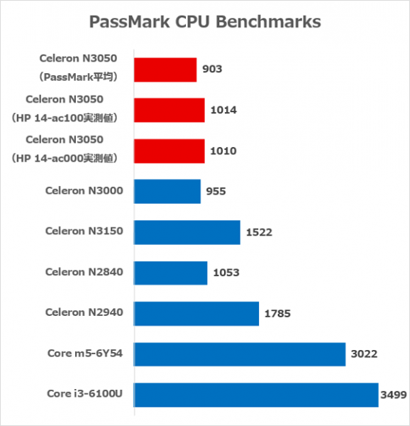 Celeron NシリーズのCPU Markスコア ※出典元:PassMark CPU Benchmakrs