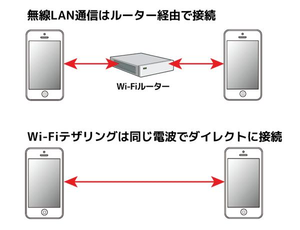 端末のWi-Fi機能を利用する「Wi-Fiテザリング」なら、無線LANルーターがなくてもマルチプレーを楽しめます