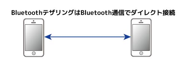 Bluetoothテザリングでは、通信にBluetooth機能を利用するのが、WiFiテザリングとの違いです