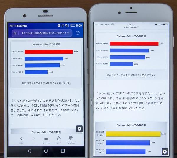 液晶ディスプレイの比較。honr6 Plusのほうが、若干青みがかっているように見えます ※honor6 Plusはフォントサイズを「小」に変更