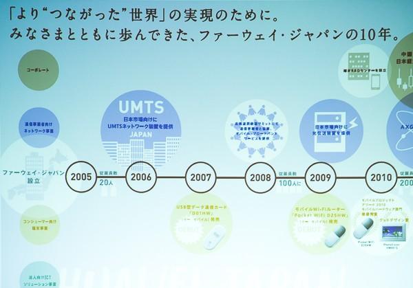 ファーウェイの日本法人であるファーウェイ・ジャパンは2005年に設立され、主に通信事業者向けのネットワーク事業やコンシューマ向け端末事業を展開してきました