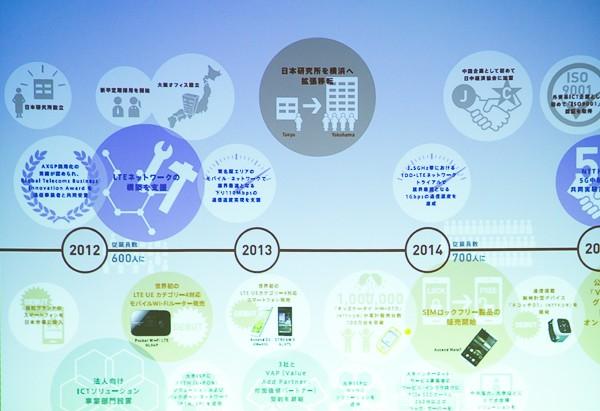 2012年からはLTE対応端末、そして2014年からはSIMフリー端末を精力的に発売し続けています