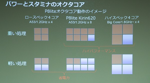 オクタコアの動作イメージ。負荷の大小に応じて、最適なコアの数に切り替えられます