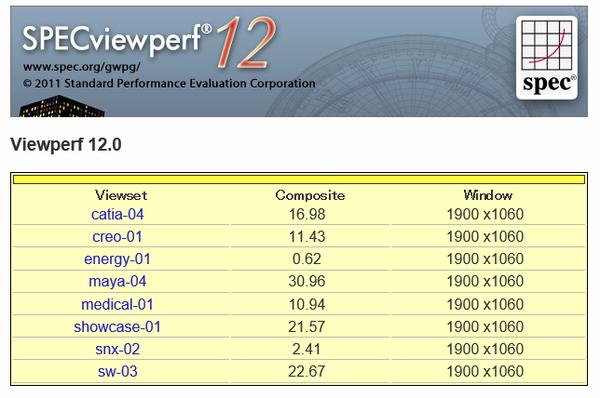 「SPECviewperf12」ベンチマーク結果