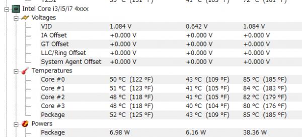 夏で室温の高い環境で計測したCPUの温度。アイドル時(なにもしていない状態)では40度前後で、ベンチマーク中では最高85度となりました