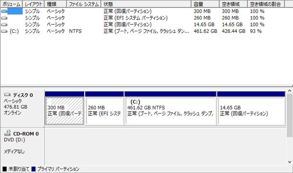 試用機のパーティション構成。Cドライブには461.62GB割り当てられています