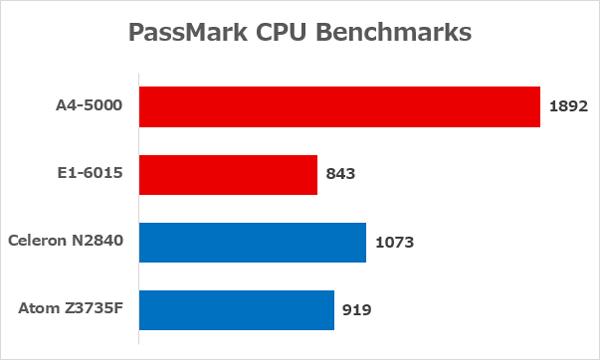 AMD製APUとインテル製低価格PC向けCPUの性能差 ※出典元:PassMark CPU Benchmarks