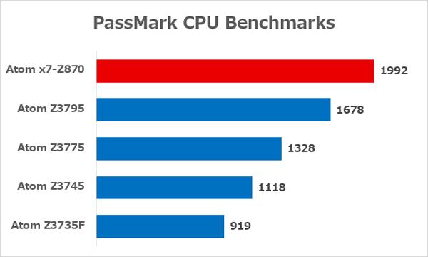 Atom x7-Z8700とBay Trail世代Atomシリーズのベンチマーク結果 ※参照元:PassMark CPU Benchmarks