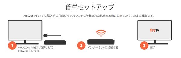 Amazon Fire TVは商品到着後にセット接続設定を行なうだけでスグに利用できます 出典元: