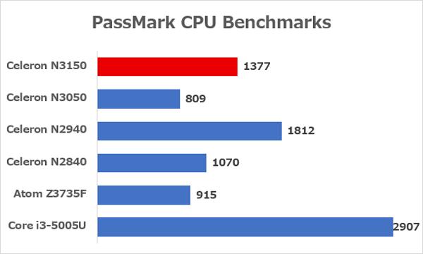 Celeron N3150とほかの低価格パソコン向けCPUとの性能差 ※出典元:PassMark CPU Benchmarks