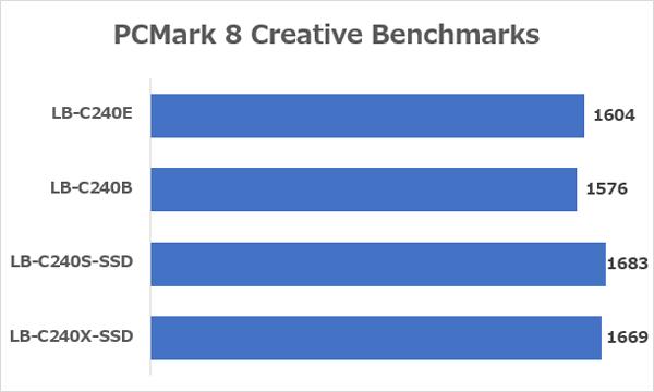 「LuvBook Cシリーズ」の「PCMark 8 Creative(おそらく accelerated)」ベンチマーク結果