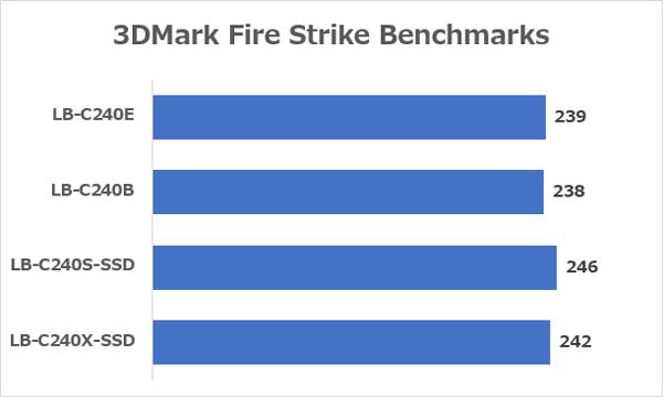 「LuvBook Cシリーズ」の「3DMark(Fire Strike)」ベンチマーク結果