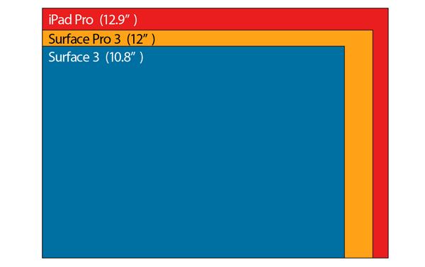iPad ProとSurface Pro 3、Surface 3のサイズ比較図