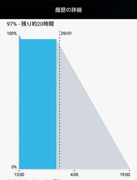10時間放置した状態で、バッテリー残量は97%でした