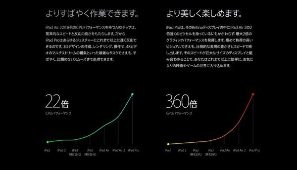アップルによると、A9Xの性能はiPad Air 2の1.8倍で、初代iPadの22倍とのこと