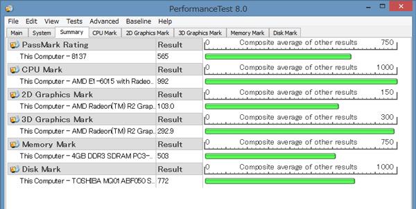「Passmark PerformanceTest 8.0」ベンチマーク結果
