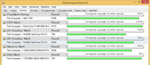 Passmark PerformanceTest 8.0ベンチマーク結果