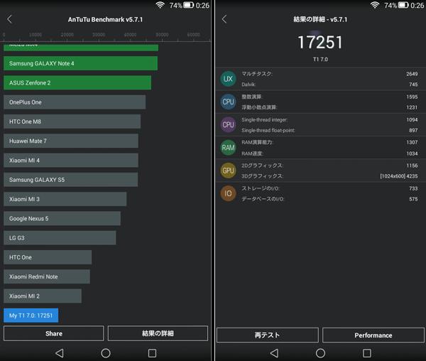「AnTuTu Benchmark v5.7.1」ベンチマーク結果