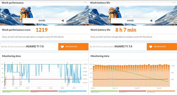 「PCMark」ベンチマーク結果。バッテリー駆動時間のテストは8時間7分で、最新モデルよりにもひけを取らない優秀な結果です
