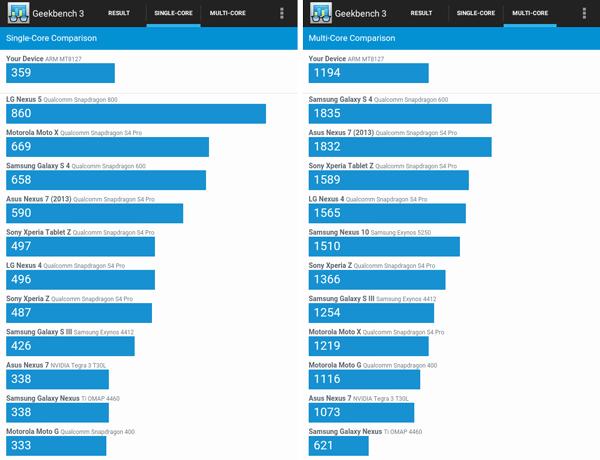 「Single-Core」「Multi-Core」ともに、「ASUS Nexus 7(2012)」と似たような結果となりました