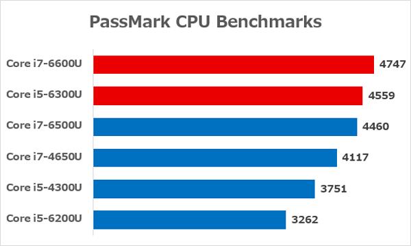 各CPUの性能差 ※出典元:PassMark CPU Benchmarks