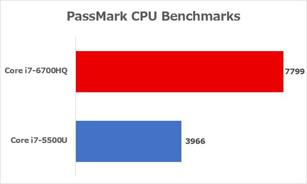 Core i7-6700HQとCore i7-5500Uの性能差 ※参照元:PassMark CPU Benchmarks