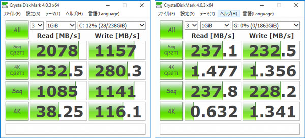 「CrystalDiskMark」計測結果。左が256GB M.2 SSD(PCI Express接続)で、右が2TB HDD