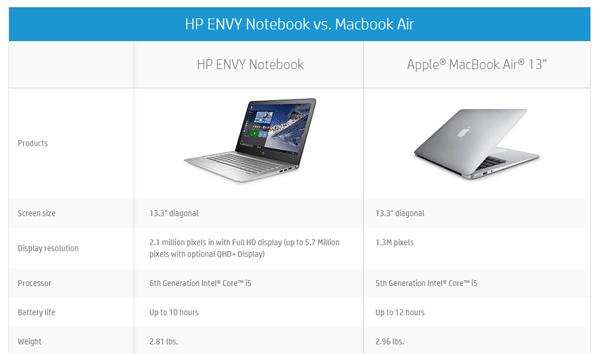 米HPの直販サイトに掲載されているMacBook Air 13インチモデルとの比較表