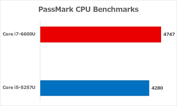 Surfcae BookのもっともいいCPUと、13インチMacBook Pro Retinaディスプレイモデルでもっとも低速なCPUとの性能差 ※参照元:PassMark CPU Benchmarks