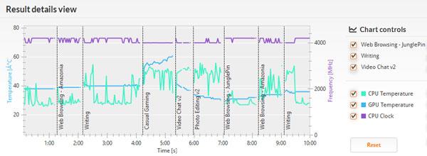 「PCMark 8」の「Home conventinal 3.0」実行中のCPU/GPU温度の推移