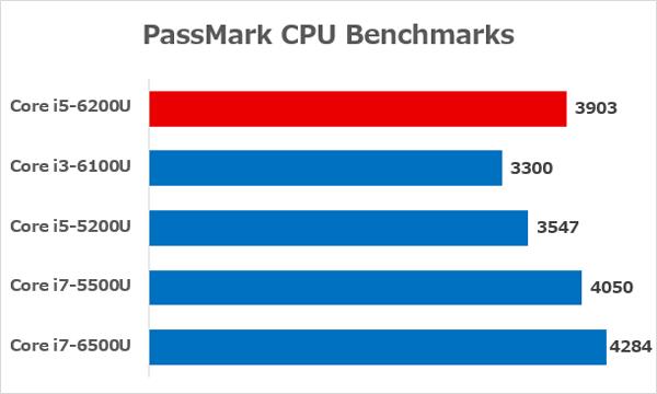 Core i5-6200UとそのほかのCPUの性能差 ※参照元:PassMark CPU Benchmarks