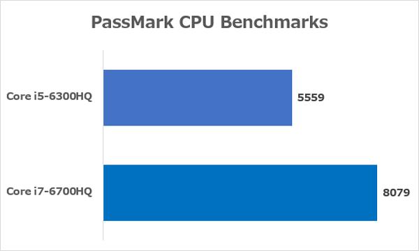 Core i5-6300HQとCore i7-6700HQの性能差 ※出典元:PassMark CPU Benchmarks