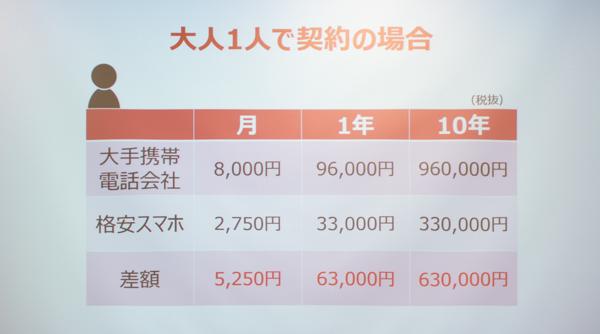 大人ひとりの場合、毎月の差額は5250円(税別)。1年間では6万3000円(税別)にもなります