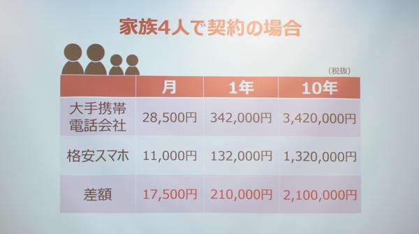 家族が4人ならシェアオプションを使うことで、ひと月の差額は1万7500円(税別)に!