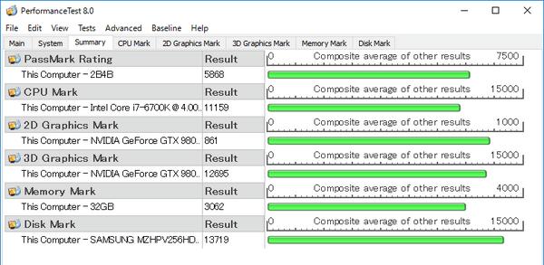 パソコン全体の総合的な性能を計測する「PassMark PerfomanceTest 8.0」ベンチマーク結果
