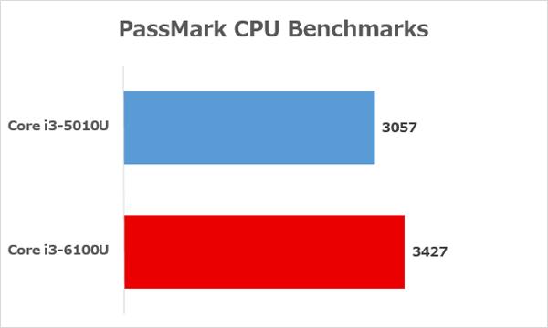 Core i3-6100UとCore i3-5010Uの性能差 ※参照元:PassMark CPU Benchmarks