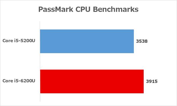Core i5-6200UとCore i5-5200Uの性能差 ※参照元:PassMark CPU Benchmarks