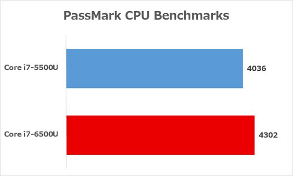 Core i7-6500UとCore i7-5500Uの性能差 ※参照元:PassMark CPU Benchmarks