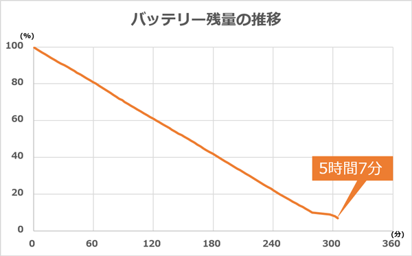 検証時のバッテリー残量の推移