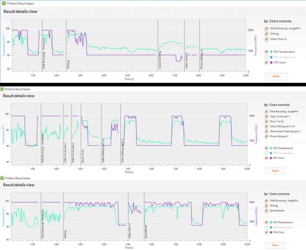 「PCMark 8」テスト時のCPU動作周波数(紫の線)と、CPUの温度(水色の線)。上から「Home conventinal」、「Creative conventional」、「Work conventinal」時のもの