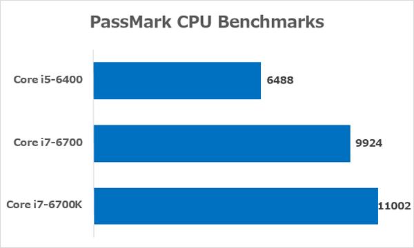 それぞれのCPUの性能 ※参照元:PassMark CPU Benchmarks