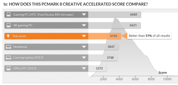 「PCMark 8」で計測されたPCのなかでは、上位49%以内の結果 ※クリックで拡大