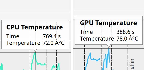 「PCMark」実行時のCPUとGPUの最大温度
