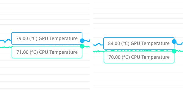 3DMark実行時の最大温度